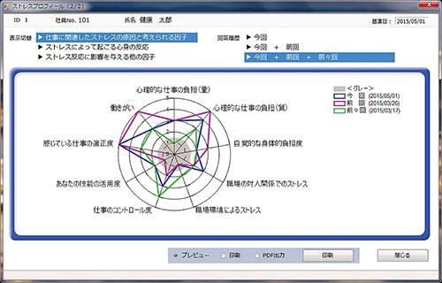 ストレスプロフィール画面